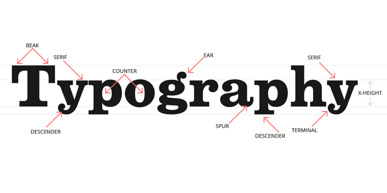 Typography lessons For eLearning Professionals | Emmersive Infotech